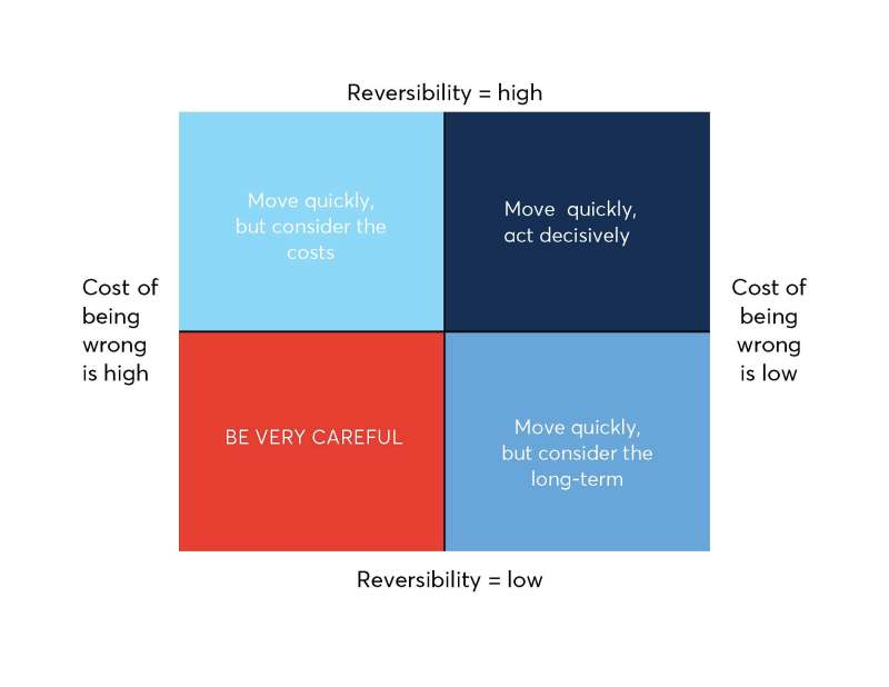 The Clearcover matrix for decision-making.