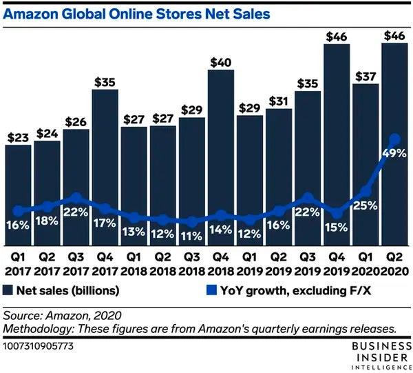 Amazon offers graph ratio
