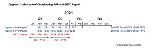 How to Obtain the Employee Retention Tax Credit (ERTC) Under the Second Round of Covid Relief (Updated) 6