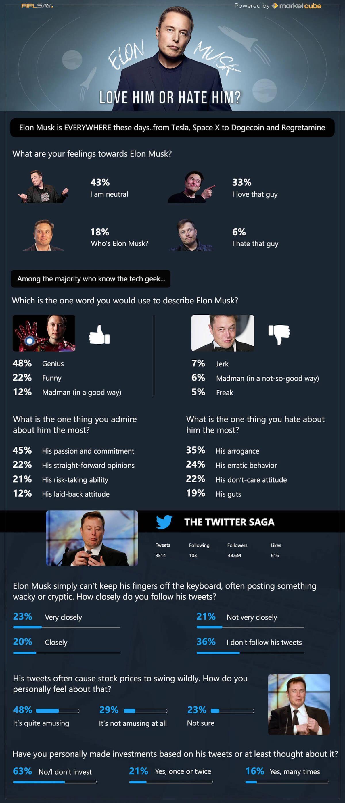 Piplsay Survey