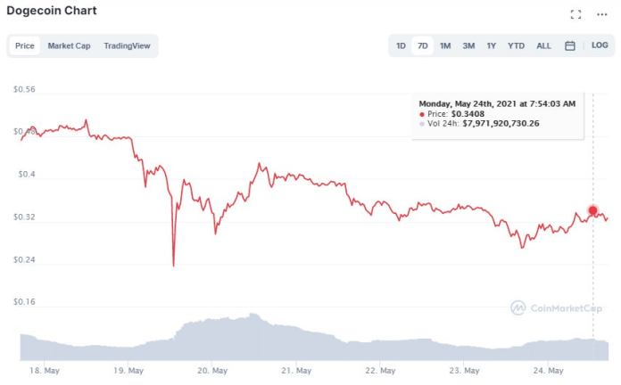 1621875729 May24Bitcoindesplomecomprarvendercriptomonedasdogecoinf4 Should I Sell Or Buy Cryptocurrencies? Bitcoin Has Lost More Than Half Its Value In A Month And A Half