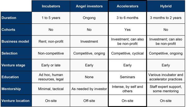 Within 10 Years, the Number of Accelerator Programs in the ...