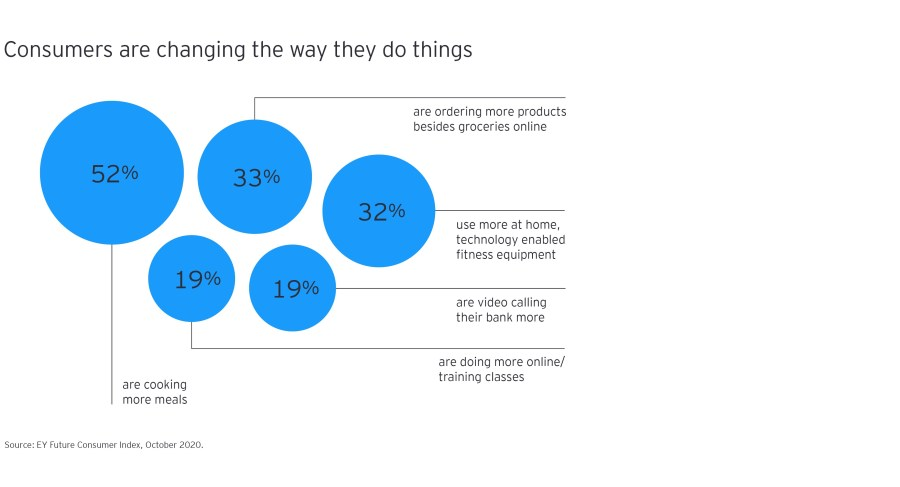 Consumers are changing the way they do things