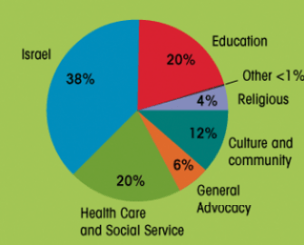 Israel: Contributions to the functional agencies of the Jewish charitable network, broken down by category. Israel-related groups get the most.