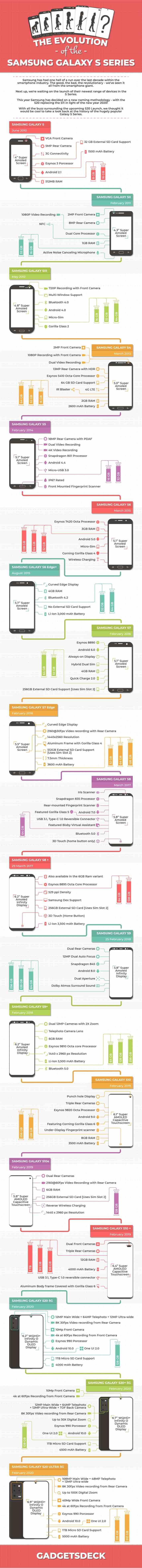 التطور الكامل لسلسلة Galaxy S