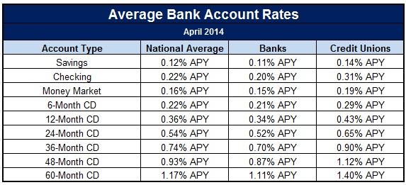 Best Banks For Checking Account 2016 (gobankingrates.com)