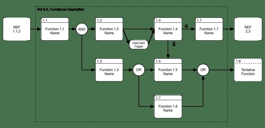 Functional Flow Block Diagram (FFBD) | Graffletopia