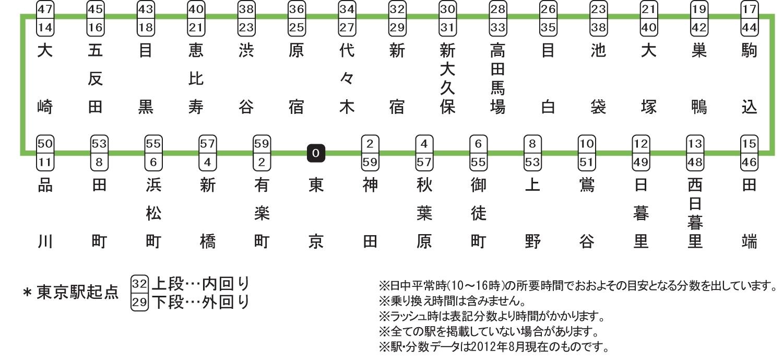 JR山手線の學生マンション・學生會館/學生マンション・學生 ...