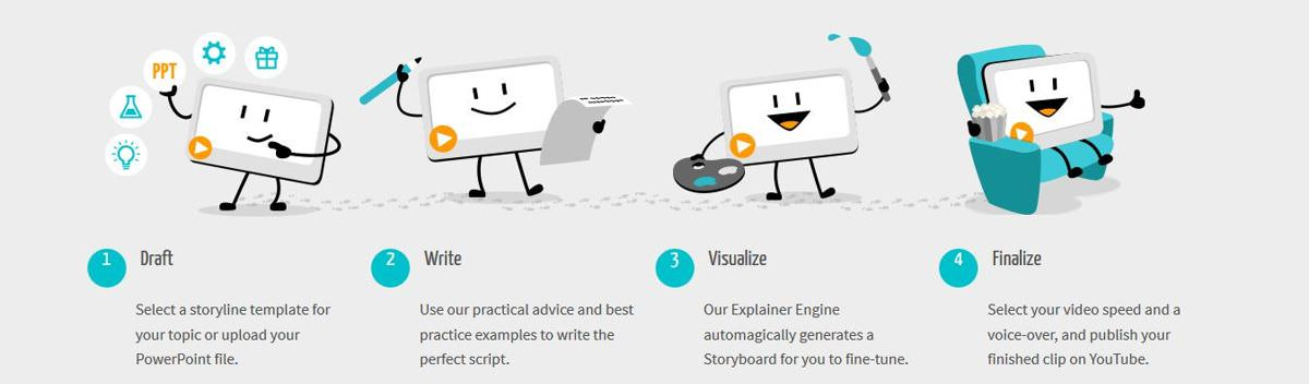 Create explainers easily using mysimpleshow