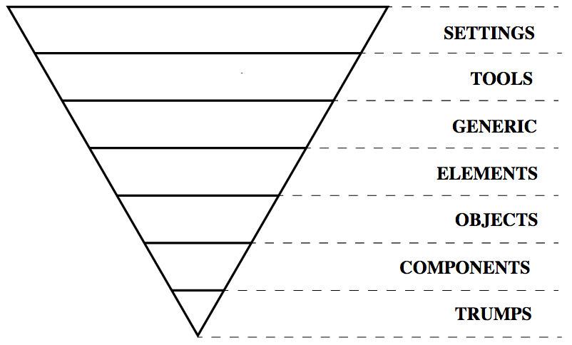 ITCSS Диаграмма перевернутого треугольника