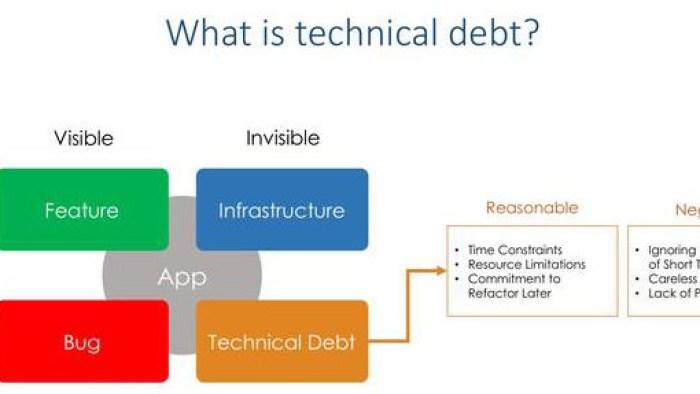 Технический долг