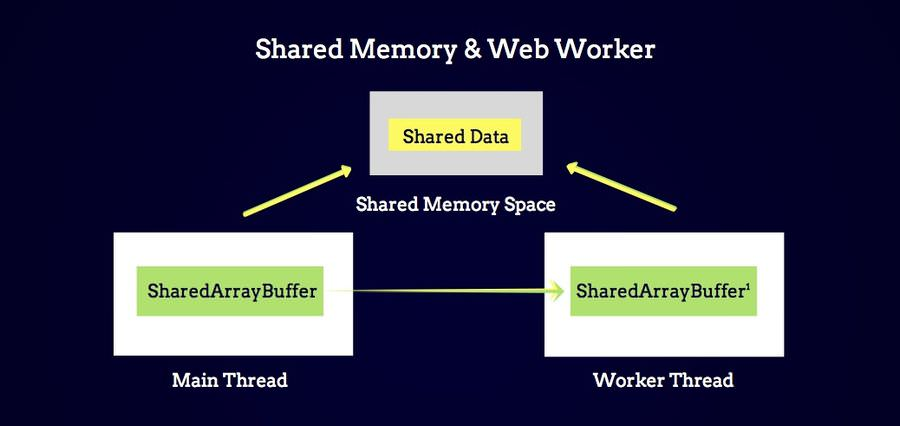 Shared Memory and Web Workers Diagram