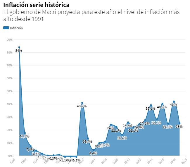 Inflación argentina 2018