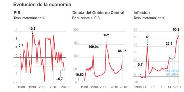 Fuente: El País, en base a datos del FMI.