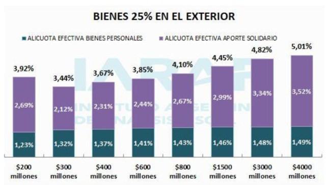 La alícuota se eleva hasta el 5% para quienes tienen hasta 25% en el exterior.