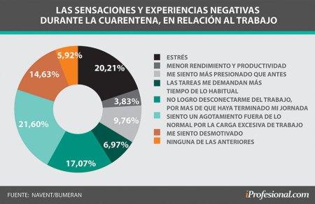 EMPLEO, trabajo, cuarentena: a quiénes afecta más el estrés