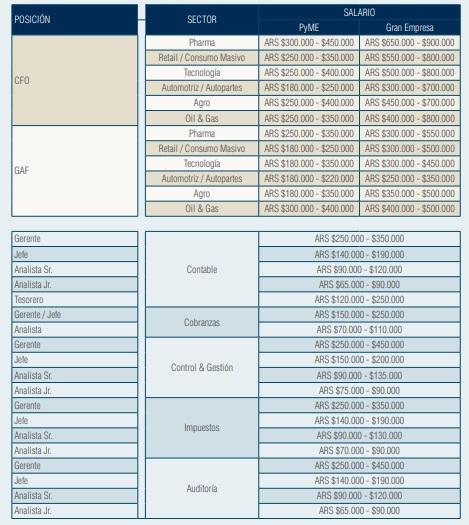 Salarios promedios para los trabajadores del área de Finanzas