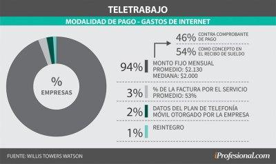 De las pocas empresas que abonan el gasto de Internet a los teletrabajadores, la mayoría paga un monto mensual