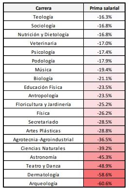Carreras peor pagadas según CEP XXI