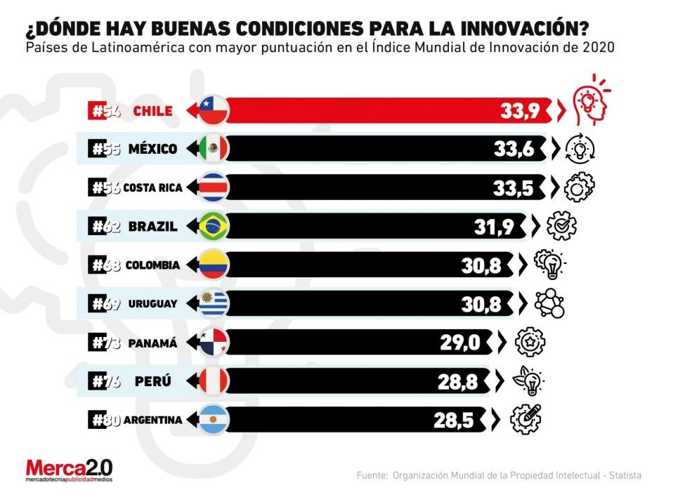 En el gráfico se destaca cómo se encuentra la región en términos de innovación según el mismo ranking