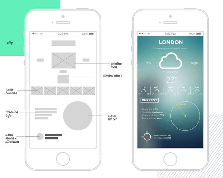 10 wireframing examples for web   mobile design inspiration wireframe mobile app examples weather app