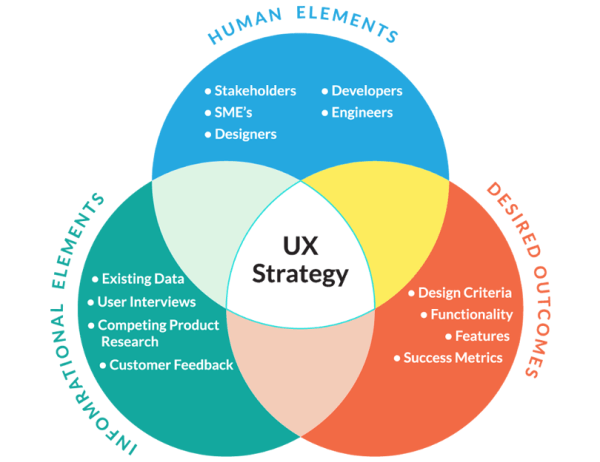 The ideal UX process: User experience strategy and UX design