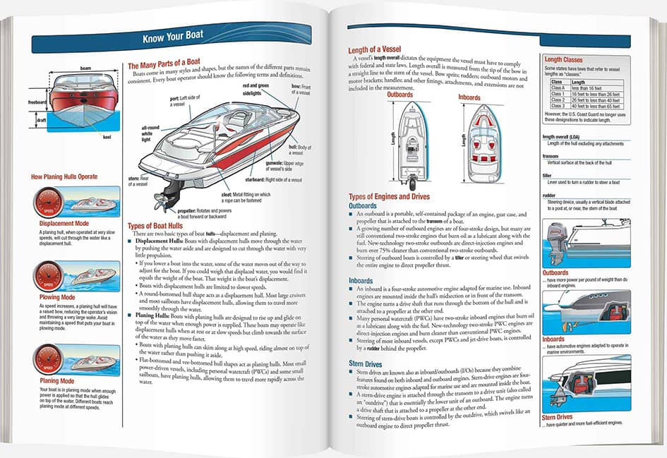 Canada Boating License Amp Boat Safety Course
