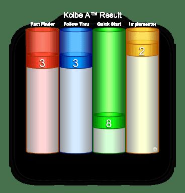 kolble-index
