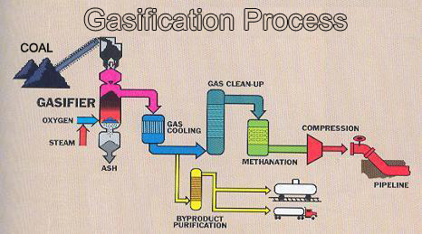 Hasil gambar untuk gasifikasi batubara pembuatan hidrogen