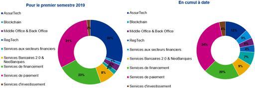 Etude Pulse of Fintech : Répartition des fonds levés par métier Fintech