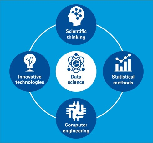 Study Data Science (Image: KPMG)