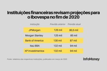 Previsões para o Ibovespa no fim de 2020 : investimentos