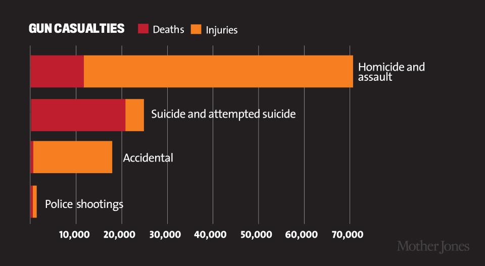 gun violence costs charts