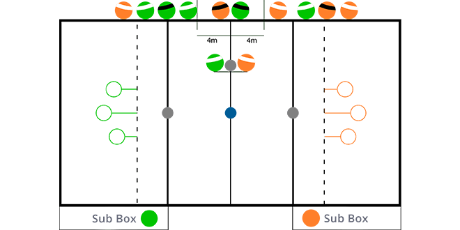 Infografika. Tři zelené obruče vlevo a tři oranžové obruče vpravo. Zelení a oranžoví hráči se nacházejí na jedné straně hřiště. Střelci z každého týmu se nacházejí u střední čáry a mezi nimi je potlouk. Vyznačený camrál se nachází ve středu hřiště.