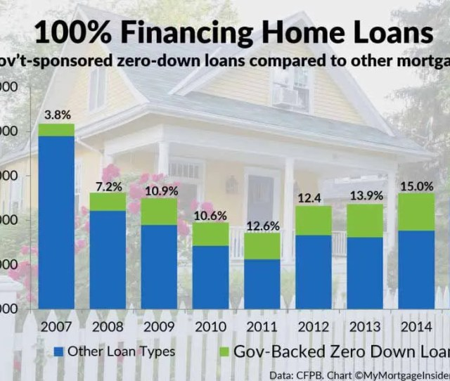 0 Downpayment Loans Compared To Other Mortgages