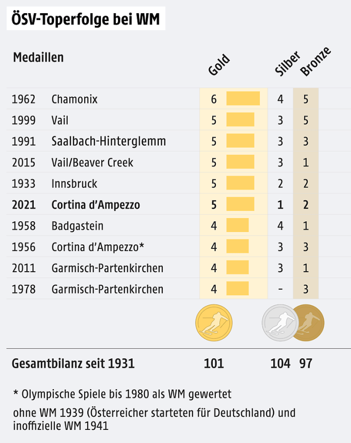 A graphic shows the top successes at the Austrian Ski World Championships