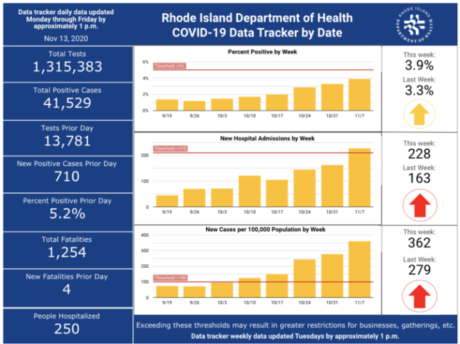 CASES OF COVID-19 in Rhode Island increased by 710 on Thursday. / COURTESY R.I. DEPARTMENT OF HEALTH