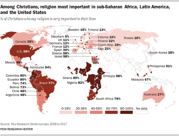 Among Christians, religion most important in sub-Saharan Africa, Latin America, and the United States