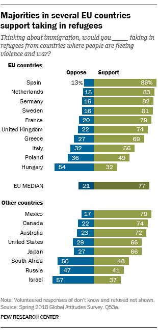 Majorities in several EU countries support taking in refugees