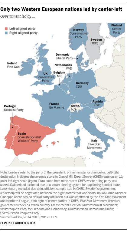 Nur zwei westeuropäische Nationen führten Mitte-Links
