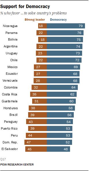Latin American Political Views