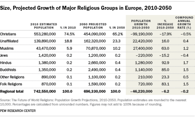 Size, Projected Growth of Major Religious Groups in Europe, 2010-2050