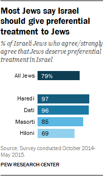 Most Jews say Israel should give preferential treatment to Jews