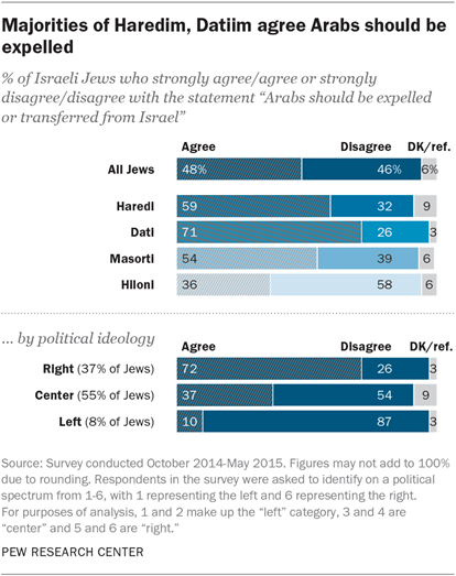 Majorities of Haredim, Datim agree Arabs should be expelled