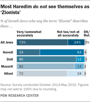 Most Haredim do not see themselves as 'Zionists'