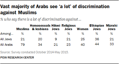 Vast majority of Arabs see 'a lot' of discrimination against Muslims