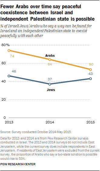 Fewer Arabs over time say peaceful coexistence between Israel and independent Palestinian state is possible