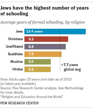 moyenne années d'instruction par culture religieuse