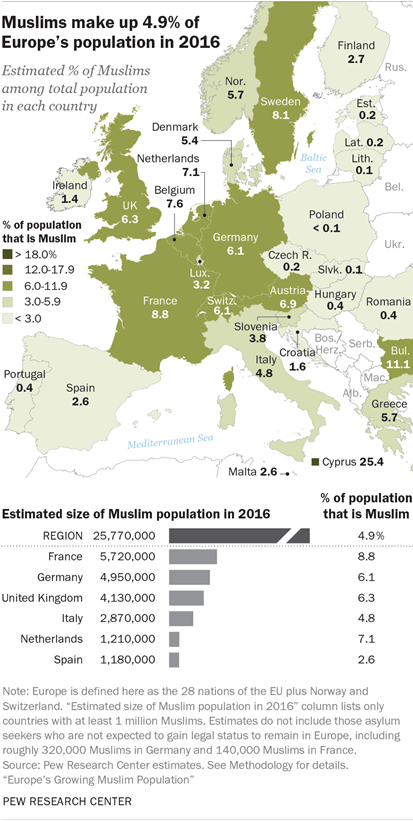 Muslims make up 4.9% of Europe's population in 2016