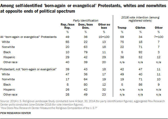 Among self-identified 'born-again or evangelical' Protestants, whites and nonwhites at opposite ends of political spectrum